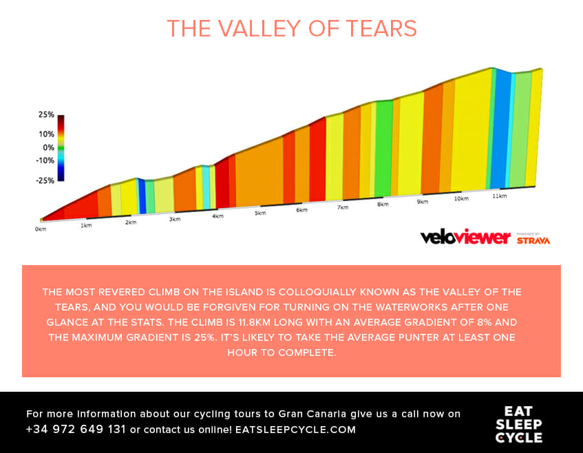 Gran Canaria Cycle Routes - The Valley of Tears