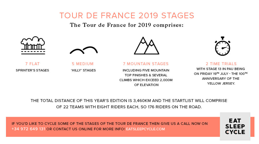 Tour de France 2019 Stages - Eat Sleep Cycle
