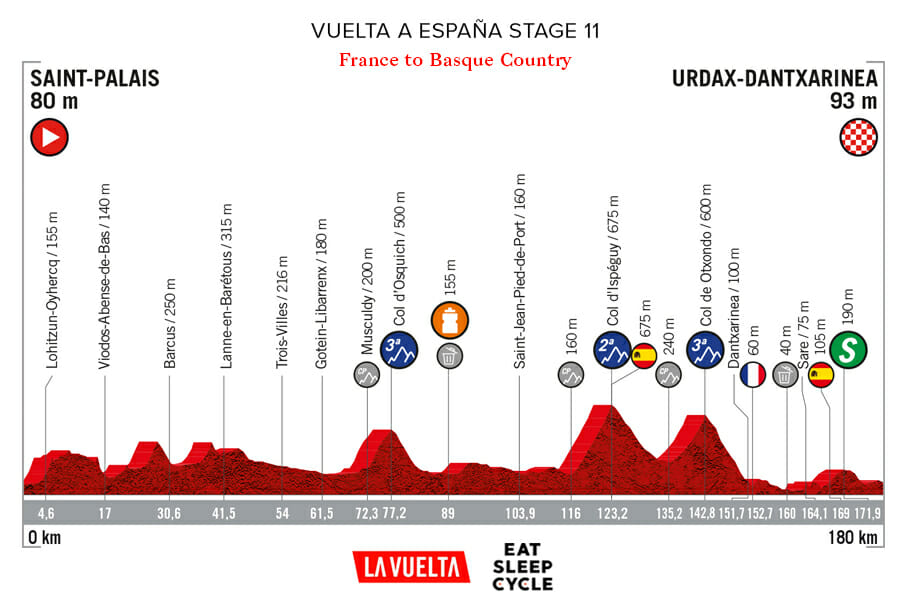 Vuelta a España Stage 11 - France to Basque Country