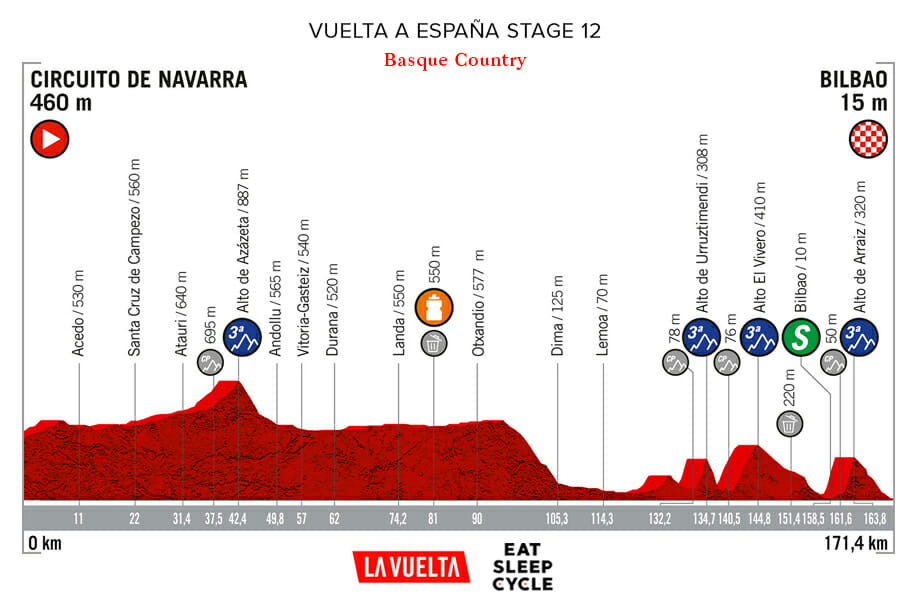 Vuelta a España Stage 12 - France to Basque Country