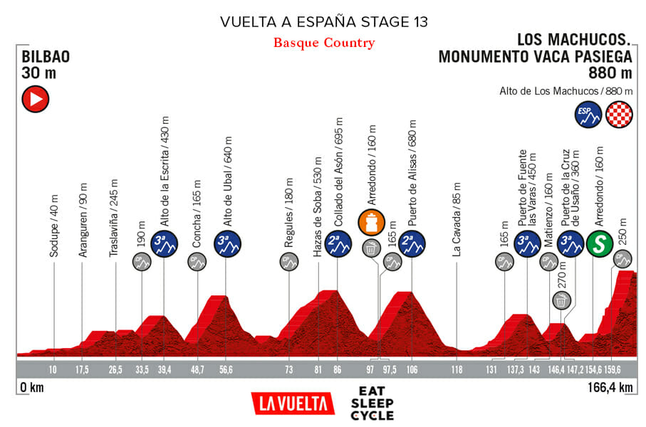 Vuelta a España Stage 13 - France to Basque Country