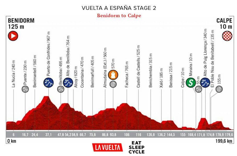 Vuelta a España Stage 2- Benidorm to Calpe