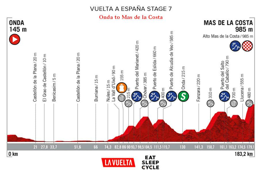 Vuelta a España Stage 7- Onda to Mas de la Costa