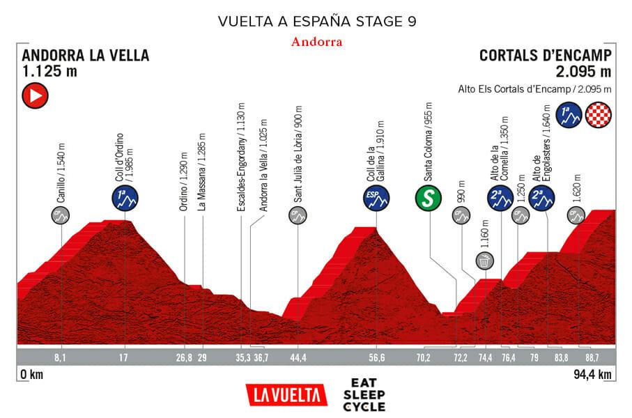 Vuelta a España Stage 9 - Andorra