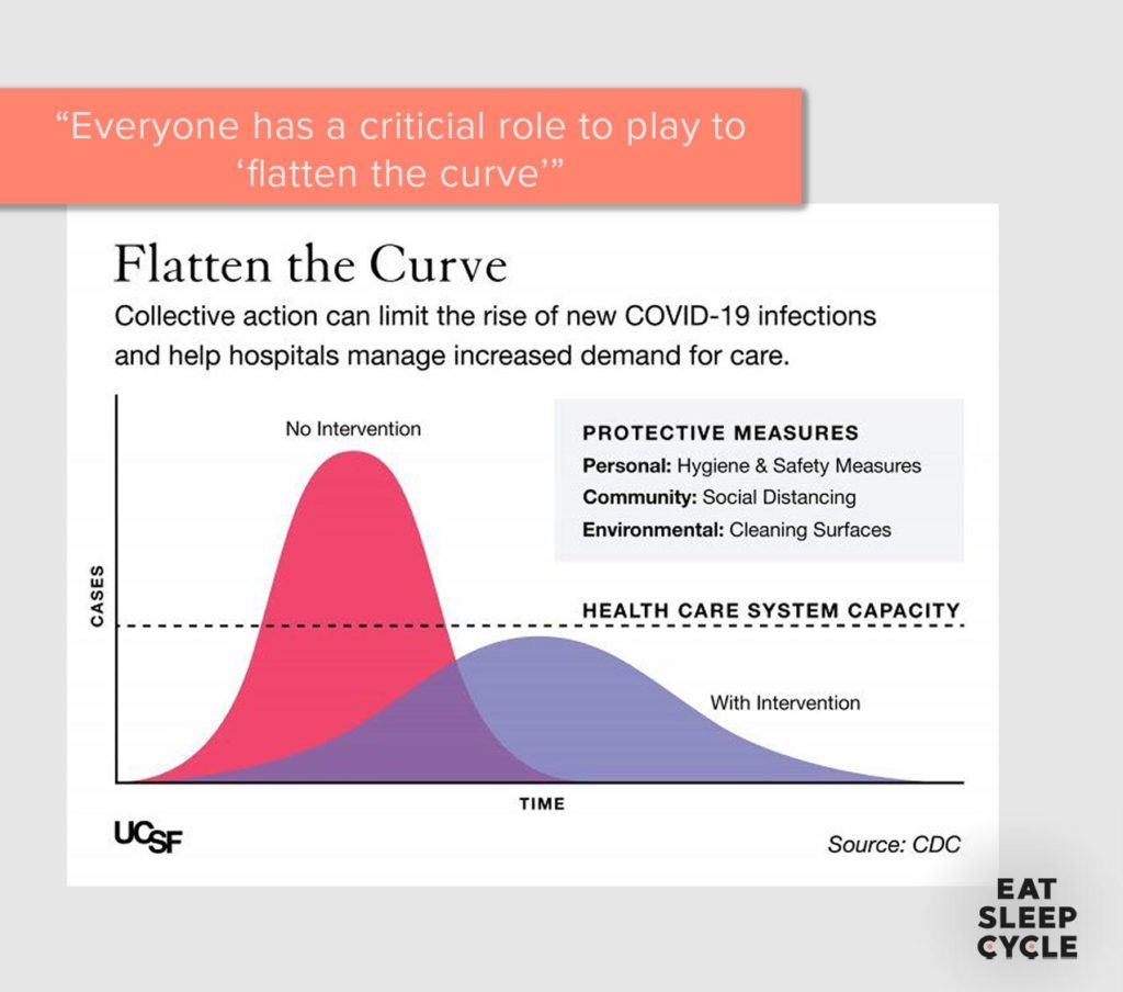 Flatten-the-curve-covid-19-impact-of-social-environmental-measures