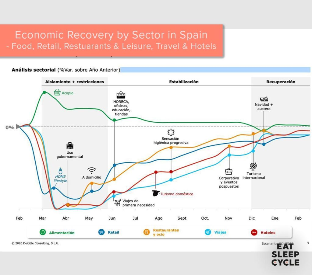 Spanish-economic-recovery-from-covid-19-deloitte-report