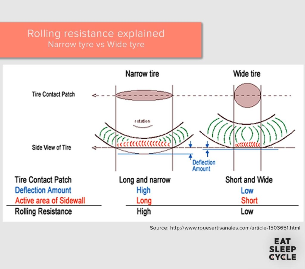 Tyre-Rolling-Resistance-Explained-Eat-Sleep-Cycle-Tyre-Pressure