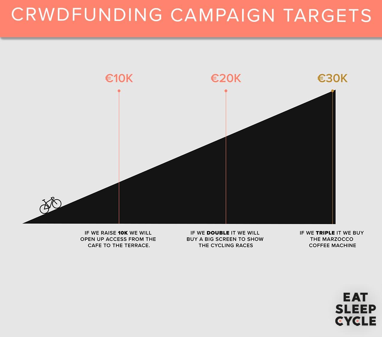 Eat-Sleep-Cycle-Hub-Cafe-Crowdfunding-Target